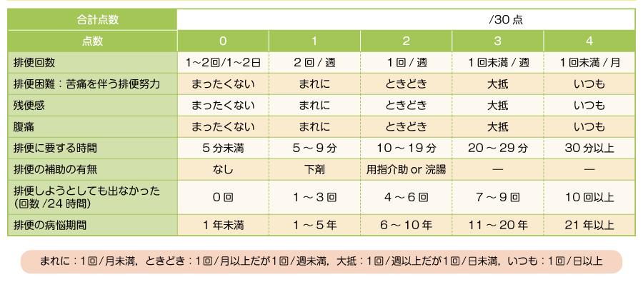 Constipation Scoring System(便秘スコアリングシステム)