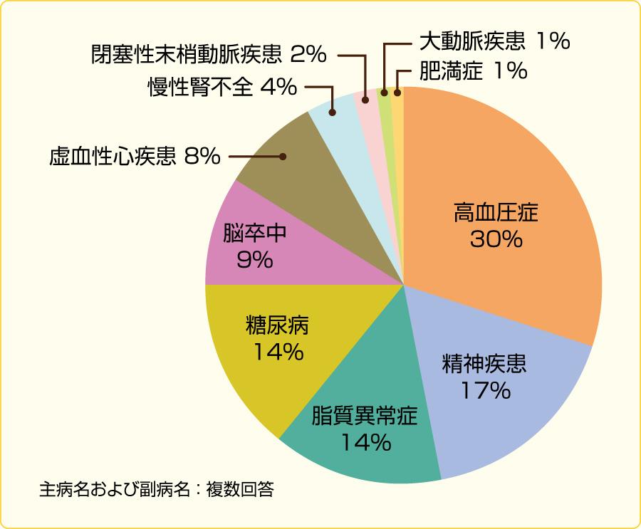 図1平成20年患者調査:推計患者数