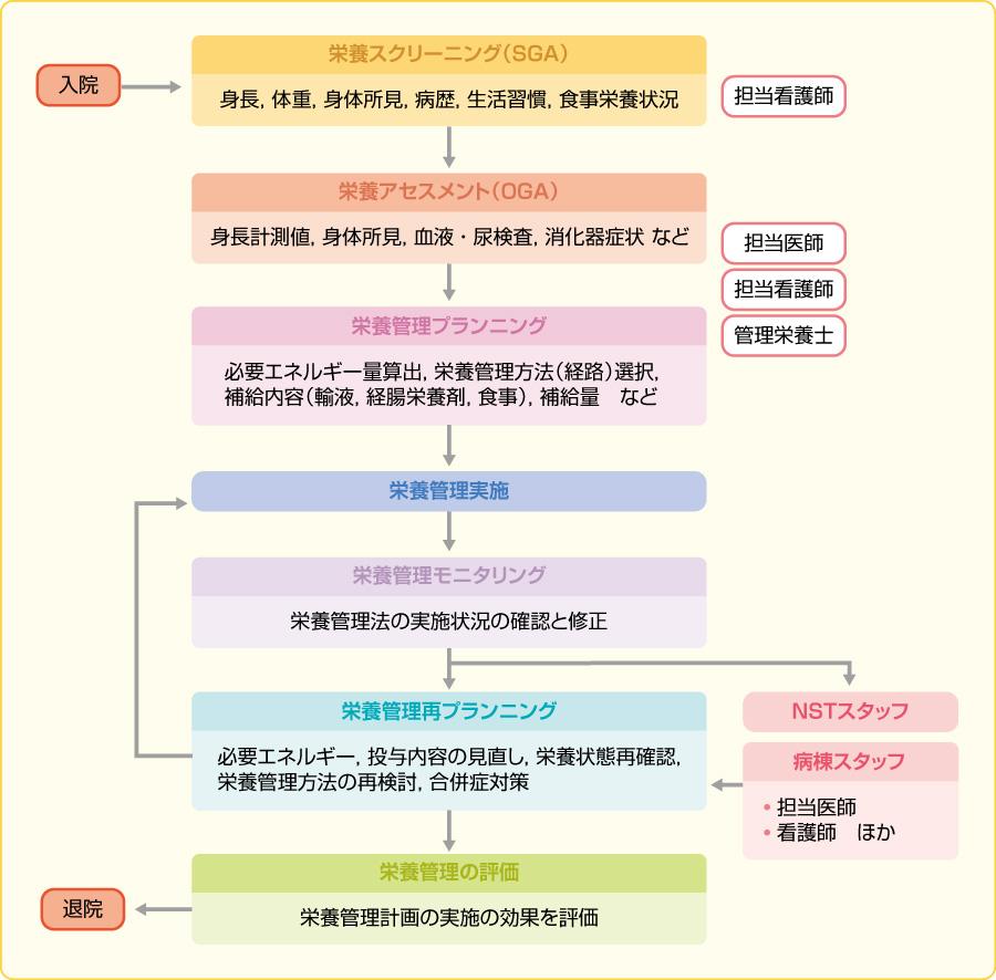 図3栄養管理の進め方