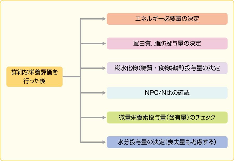 図5栄養素投与量の決定(文献1より引用)