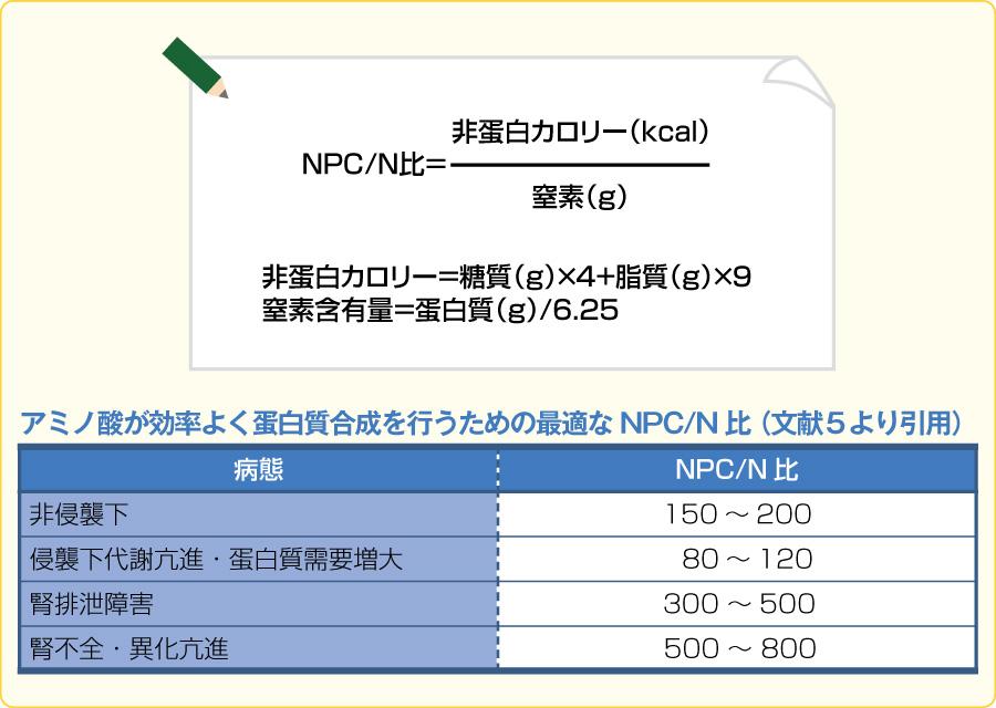 図6非蛋白熱量/窒素(NPC/N)比とは