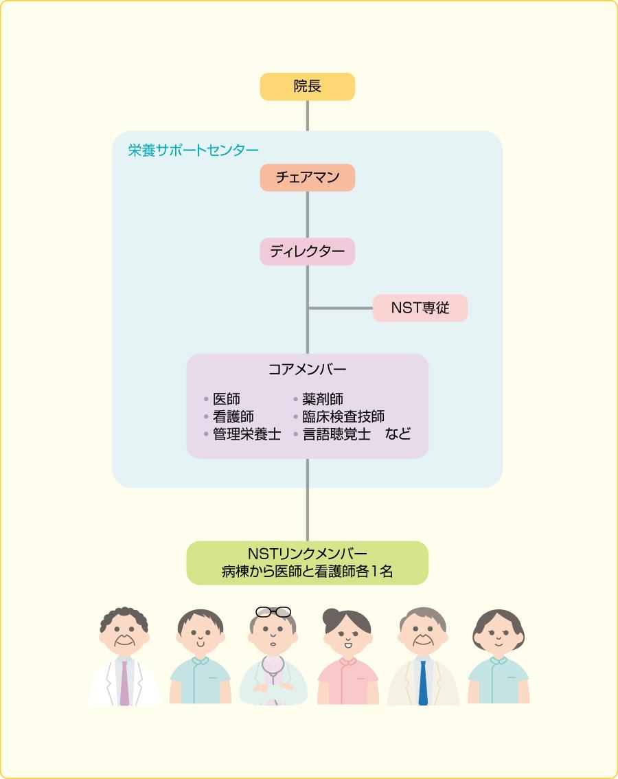 図4栄養サポートチーム組織図例