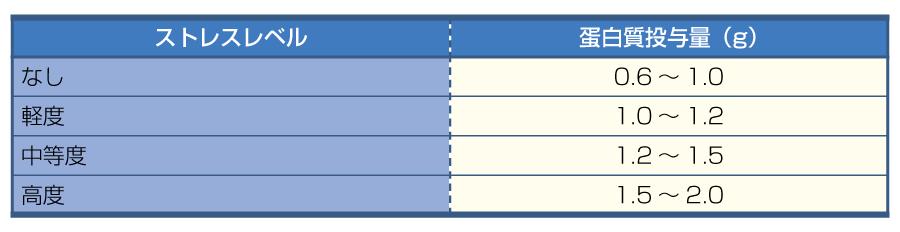 表10蛋白質投与量決定の目安(文献1より引用)