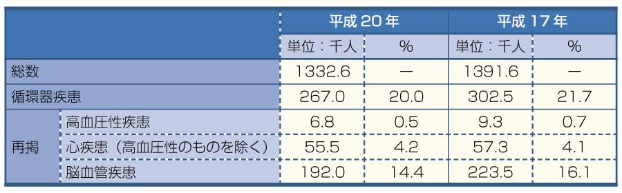 表1平成20年患者調査:病院の推計入院患者数