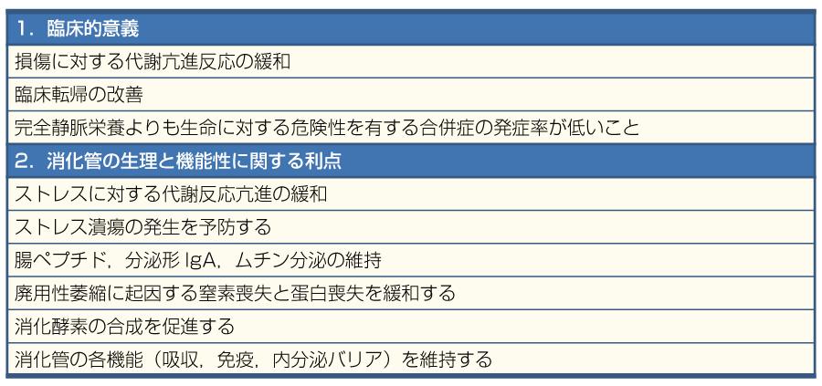 表11経腸栄養法の利点(文献5より引用)