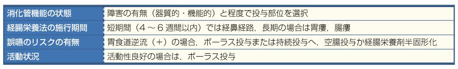 表12投与法を決定する患者の状態(文献1より引用)