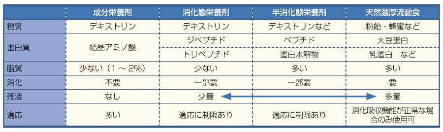 表13経腸栄養剤の種類と特徴