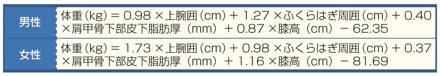 表4寝たきり患者の体重予測法:Grantの式(文献1より引用)