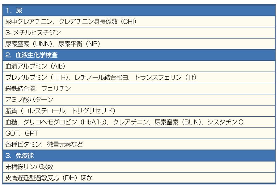 表7栄養アセスメントの指標(尿・血液生化学検査関連)(文献1より引用改変)