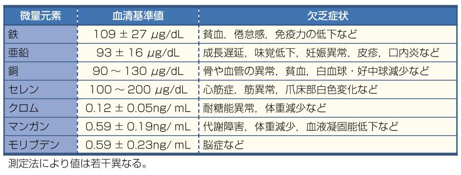表8微量元素の血清基準値と欠乏症状(文献5より引用)