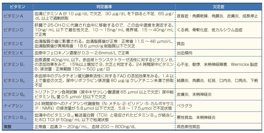 表9ビタミンの栄養状態の判定(文献5より引用)