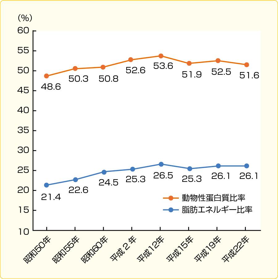 脂肪エネルギー比,動物性蛋白質比の推移