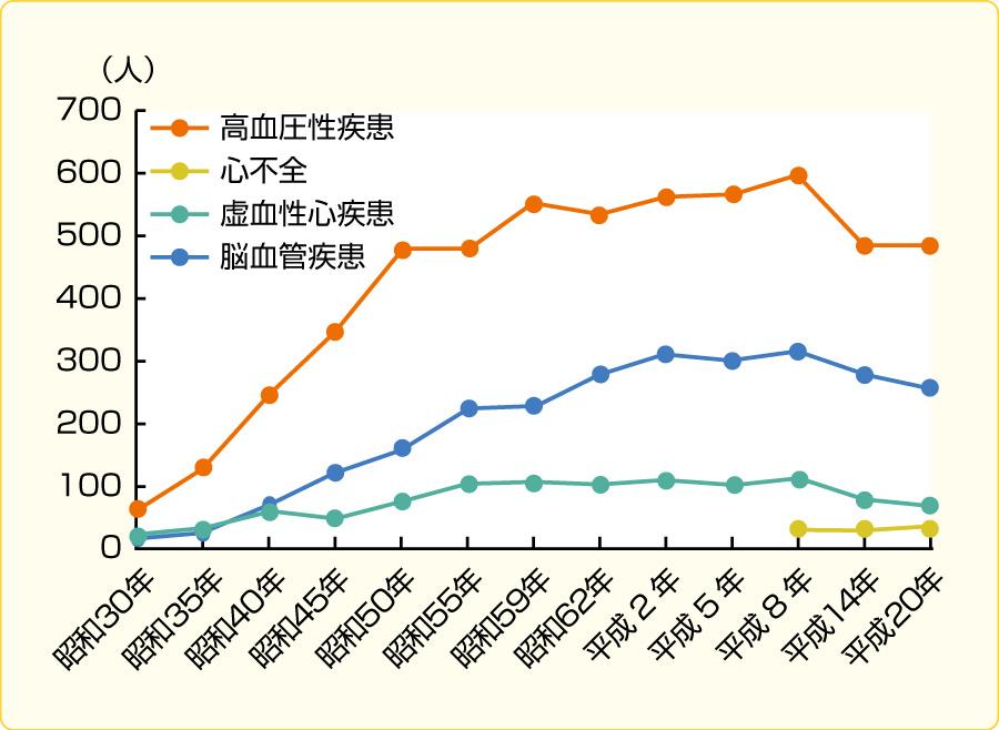 疾病別受療率(人口10万)の推移