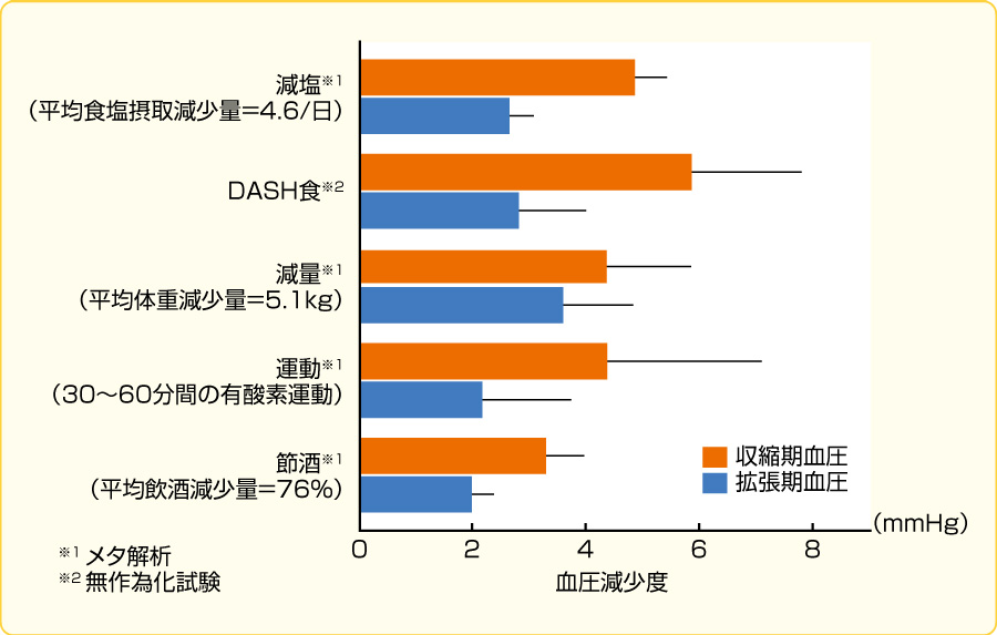 生活習慣修正による降圧の程度(文献3より転載)