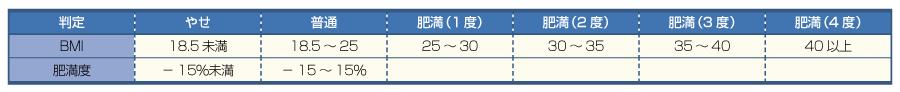 日本肥満学会による肥満の判定基準(1999.10新基準)