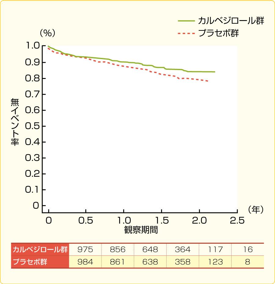 心筋梗塞患者において,β遮断薬(カルベジロール)は総死亡を減少させる(文献1)