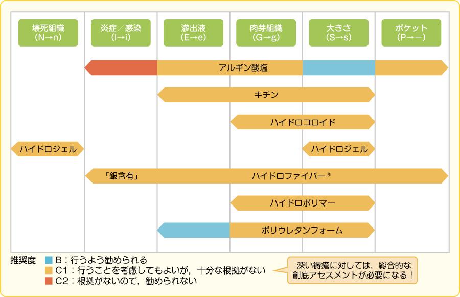 深い褥瘡に対するDESIGNに準拠したドレッシング材の選択(文献1)より引用)