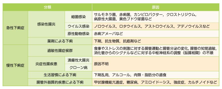 臨床的な下痢の分類