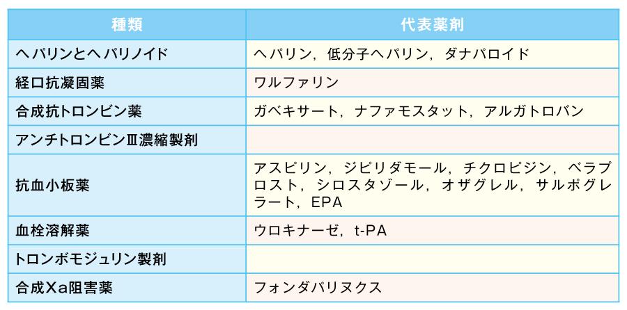 現在日本で使用されている抗凝固薬の種類