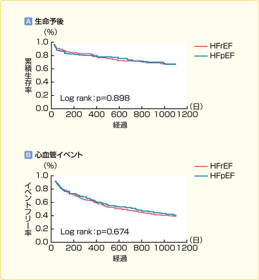 生命予後,および心血管イベント発生についてのHFrEFとHFpEFの比較