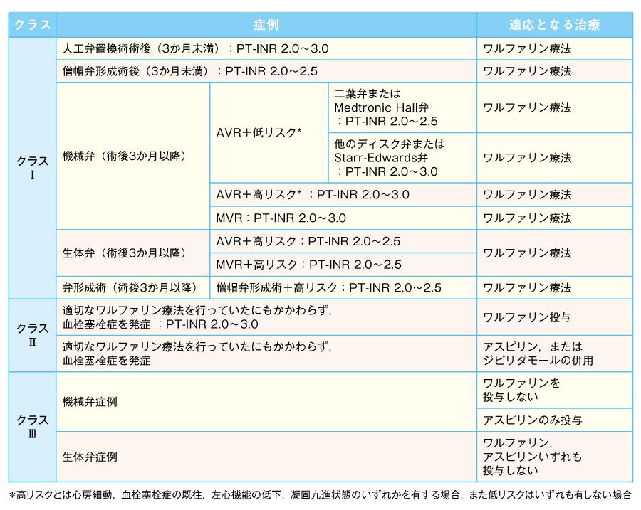 弁置換術後の抗凝固・抗血小板療法における推奨値