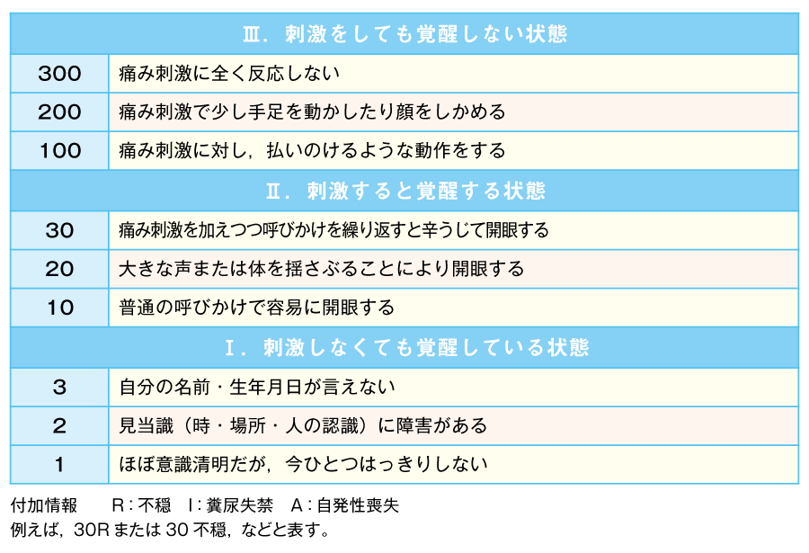 JCS(Japan coma scale)