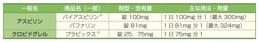 抗血小板薬