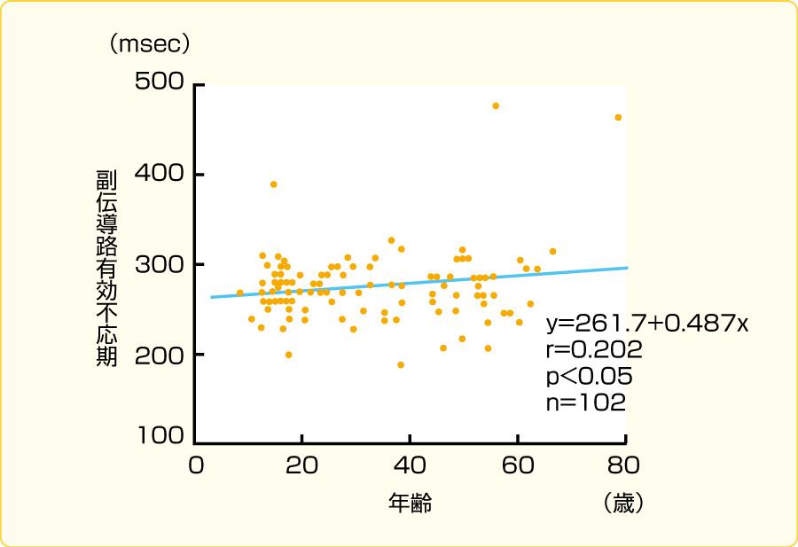 副伝導路の順伝導不応期の年齢分布