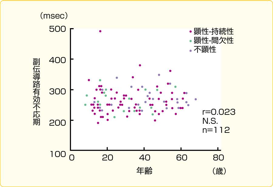 副伝導路の逆伝導不応期の年齢分布
