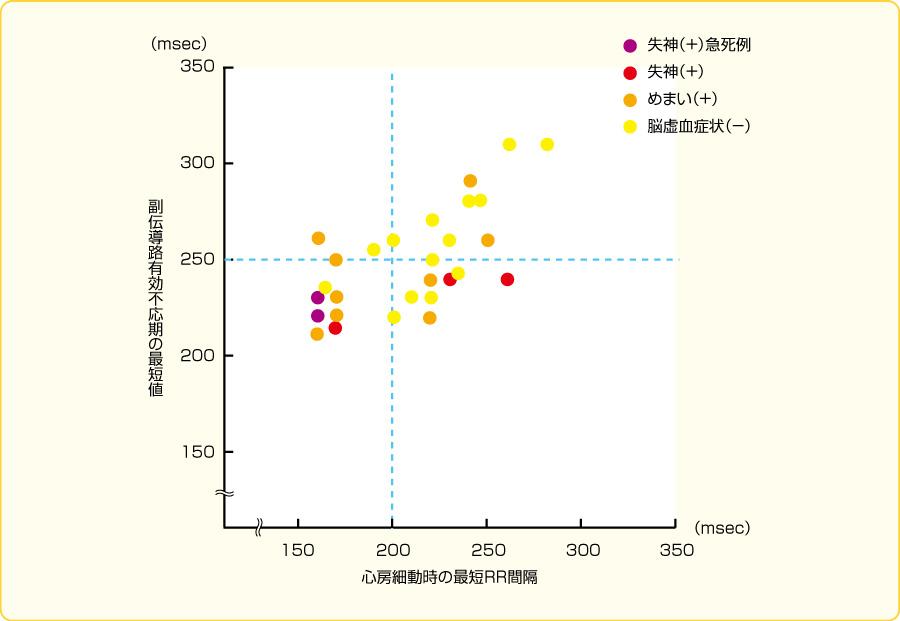 副伝導路順伝導不応期と心房細動発作時RRの最短値:臨床症状との関係
