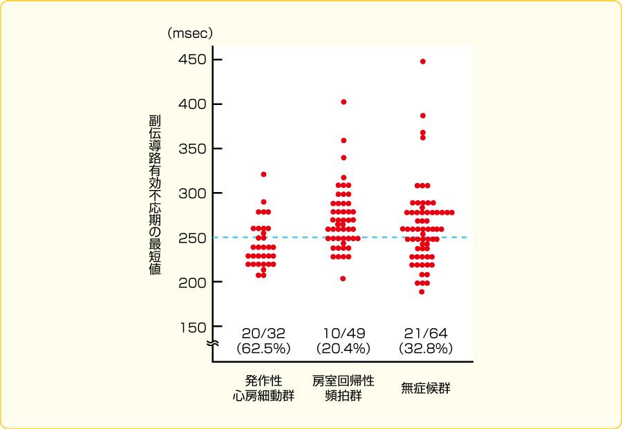 副伝導路の順伝導不応期の最短値