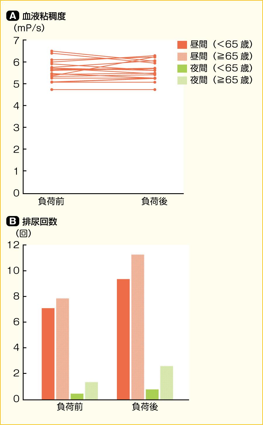1週間2 Lの水分過剰摂取前後の血液粘稠度と排尿回数の変化