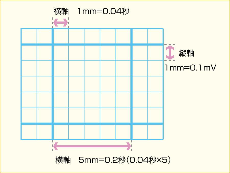心電図記録用紙