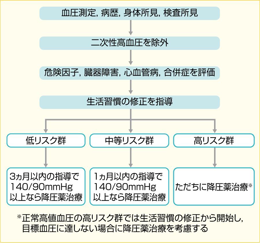 初診時の高血圧管理計画