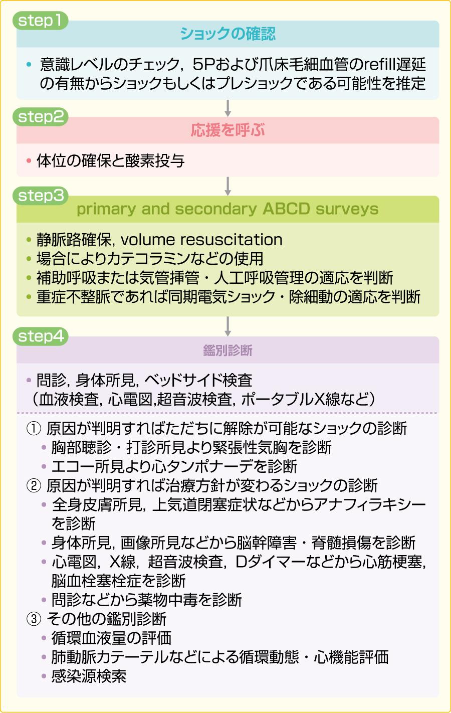 ショック患者の初期診断・評価・治療