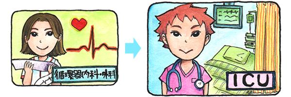 循環器内科・外科からICUへのキャリアプランを表すイラスト。