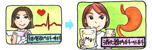 循環器内科・外科から消化器内科・外科へのキャリアプランを表すイラスト。