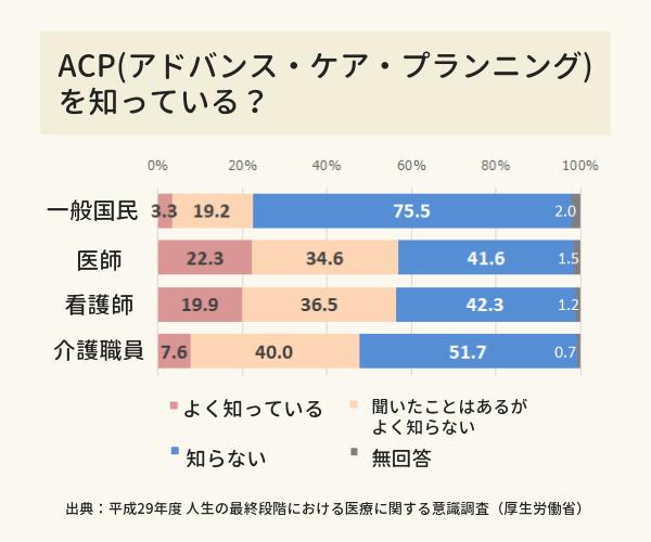 ACPの認知度を示すグラフ。「よく知っている」とした看護師は19.9%