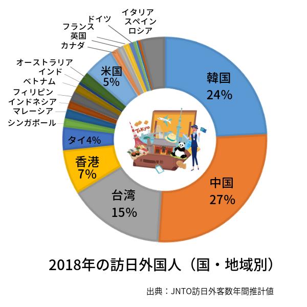 2018年訪日外国人、国・地域別の円グラフ。韓国24%、中国27%、台湾15%、香港7%と東アジアが全体の7割に上る