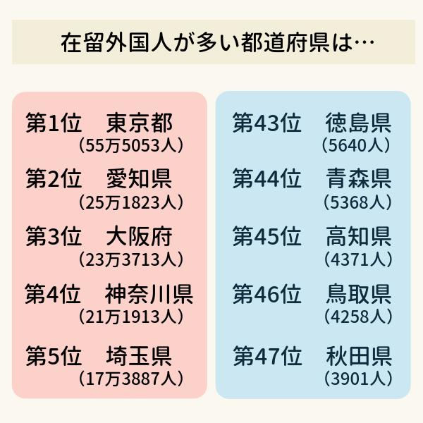 在留外国人の多い都道府県の表。上位5県は順に東京都、愛知県、大阪府、神奈川県、埼玉県。下位5県は下から秋田県、鳥取県、高知県、青森県、徳島県