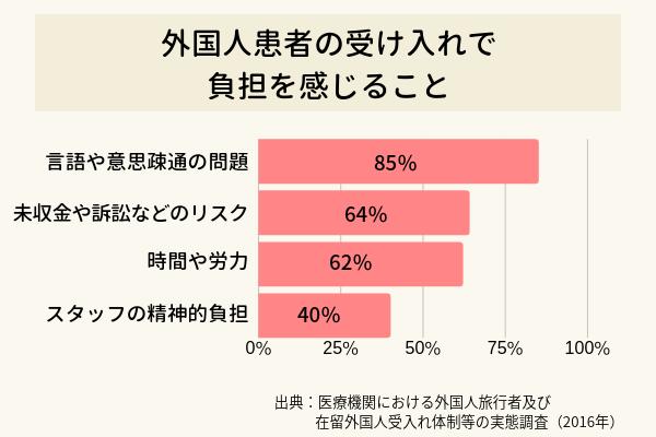 外国人患者の受け入れでどんな点に負担を感じるかに関する棒グラフ。「言語や意思疎通の問題」が85%で最多、「未収金や訴訟などのリスク」64%、「時間や労力」62%、「スタッフの精神的負担」40%と続く
