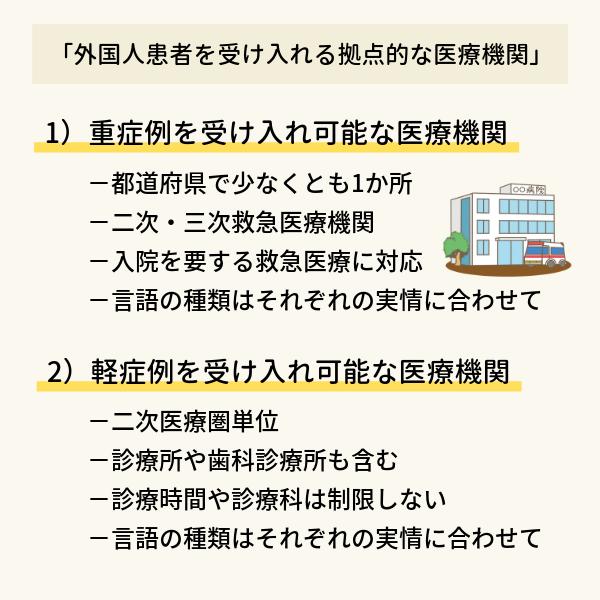 「外国人患者を受け入れる拠点的な医療機関」の説明図。1)重症例を受け入れ可能な医療機関は都道府県で少なくとも1か所を選定、二次・三次救急医療機関が対象となる。2)軽症例を受け入れ可能な医療機関は二次医療圏単位で選定し、診療所や歯科診療所なども対象
