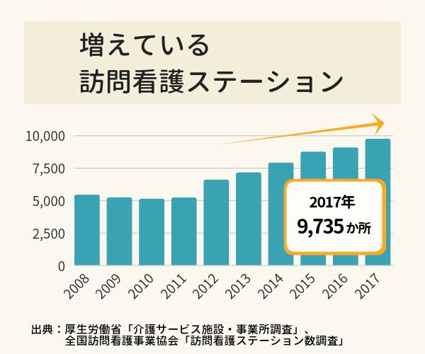 訪問看護ステーション施設数の推移を示したグラフ
