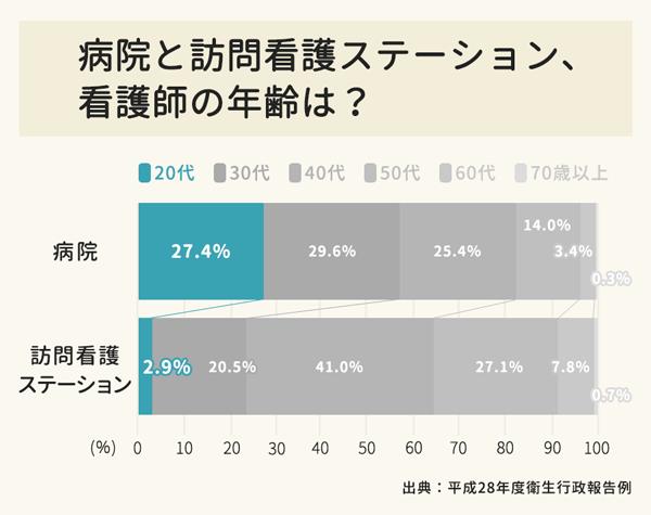 病院と訪問看護ステーションそれぞれのスタッフの年齢を比較したグラフ