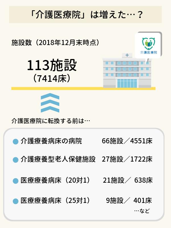 介護医療院は増えた?の図。介護医療院は2018年12月末現在、113施設の7414床。介護療養病床や老人保健施設、医療療養病床からの転換が多い