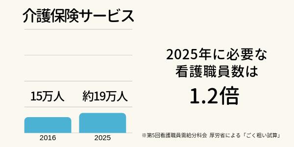 介護保険サービスの需要推計グラフ。2016年は15万人、2025年に必要な看護職員数は約19万人で1.2倍