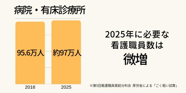 病院・有床診療所の需要推計グラフ。2016年は95.6万人、2025年に必要な看護職員数は約97万人でほぼ変わらず