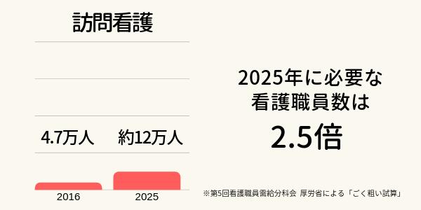 訪問看護の需要推計グラフ。2016年は4.7万人、2025年に必要な看護職員数は約12万人で2.5倍