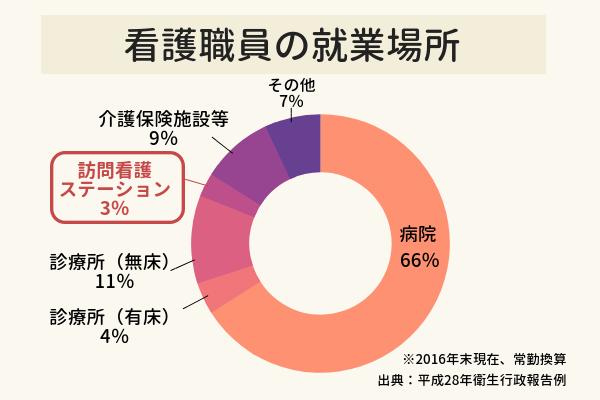 看護職員の就業場所を示したグラフ。病院66%に対し、訪問看護ステーションは3%