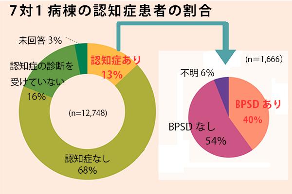 7対1病棟の認知症患者の割合の円グラフ(n=12,748人)、認知症なし68%、認知症の診断を受けていない16%、未回答3%、さらに認知症あり13%のうちBPSDなし54%、不明6%